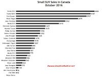 Canada October 2016 small SUV sales chart