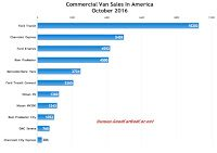USA commercial van sales chart October 2016