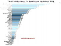 USA luxury car sales chart October 2016