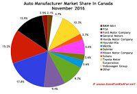 Canada automaker market share chart November 2016