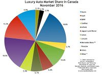 Canada luxury auto brand market share chart November 2016