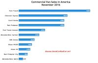 USA commercial van sales chart November 2016