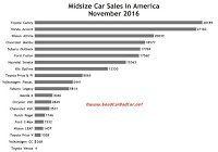 USA midsize car sales chart November 2016