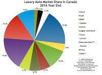 Canada luxury auto brand market share chart 2016