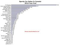 Canada sports car sales chart 2016