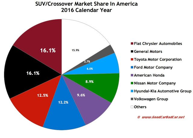 USA SUV/crossover market share chart by automaker 2016