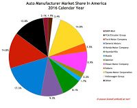 USA auto brand market share chart 2016 year end