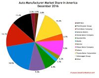 USA auto brand market share chart December 2016