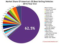 USA best selling autos market share chart 2016