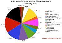 Canada automaker market share chart January 2017