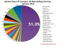 Canada best selling autos market share chart January 2017