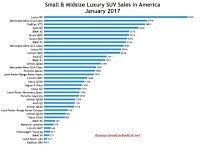 USA luxury SUV sales chart January 2017