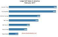 USA large SUV sales chart February 2017