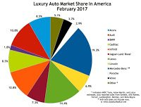 USA luxury auto brand market share chart February 2017