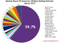 USA best-selling autos market share chart March 2017