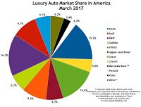 USA luxury auto brand market share chart March 2017