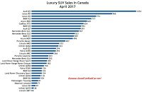 Canada luxury SUV sales chart April 2017