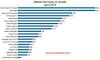 Canada midsize SUV sales chart April 2017