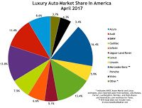 USA luxury auto brand market share chart April 2017