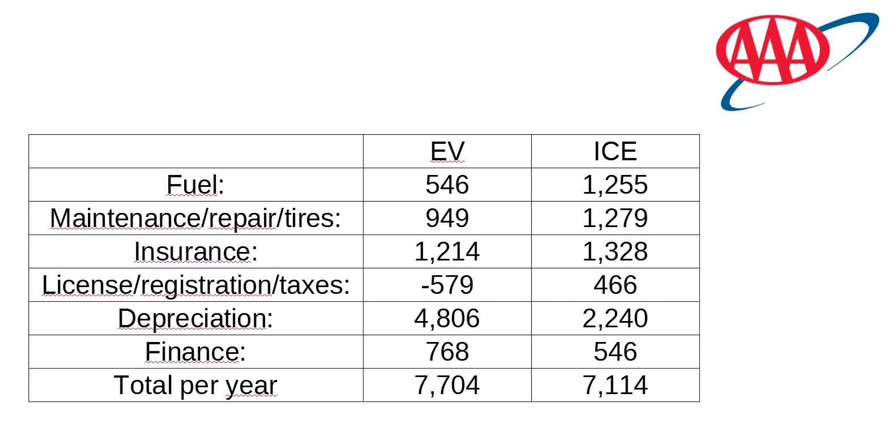 Graphic of AAA study on EV cost to own vs ICE