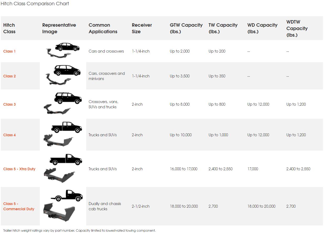 truck hitch class comparison chart